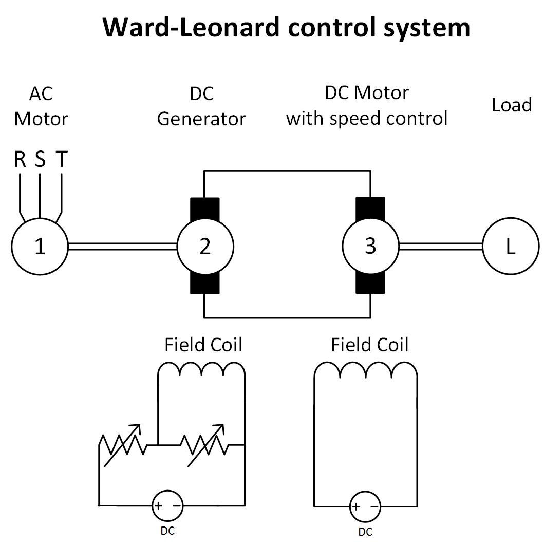 Ward Leonard Control System Theory And Demonstration Motor Speed Controller Circuit That Can Be Used For Varying The A Common Issue Of Induction Machine Is Very High Value Inrush Current Why Soft Starter Usually Applied Either Using